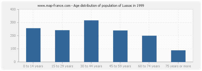 Age distribution of population of Lussac in 1999