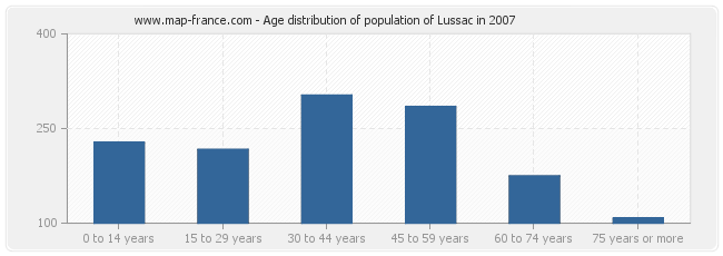 Age distribution of population of Lussac in 2007