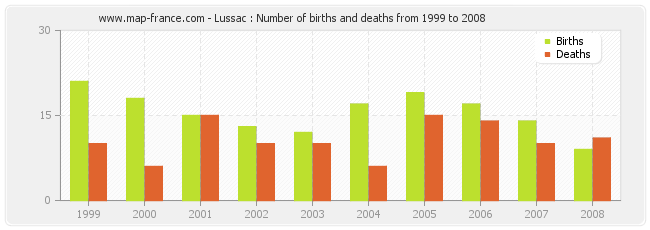 Lussac : Number of births and deaths from 1999 to 2008