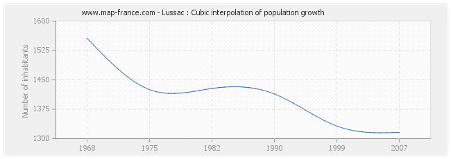 Lussac : Cubic interpolation of population growth