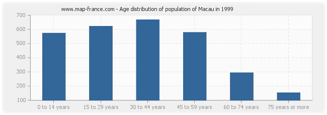 Age distribution of population of Macau in 1999