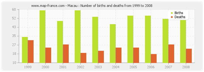 Macau : Number of births and deaths from 1999 to 2008