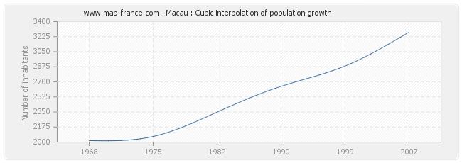 Macau : Cubic interpolation of population growth
