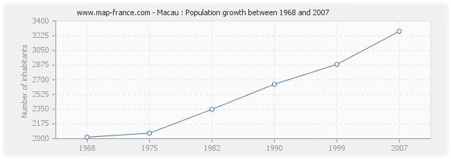 Population Macau