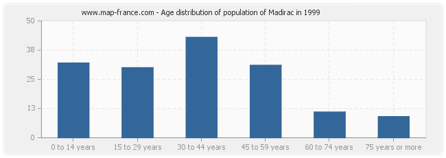 Age distribution of population of Madirac in 1999