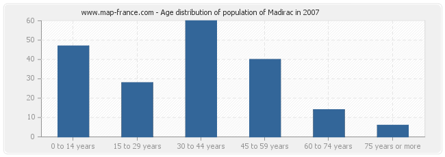 Age distribution of population of Madirac in 2007