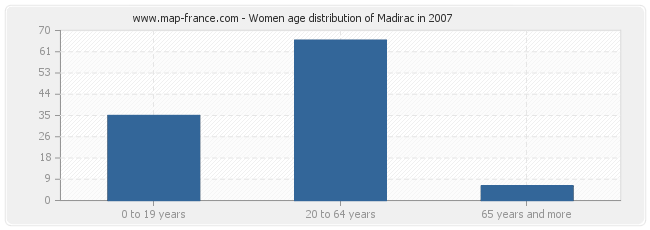 Women age distribution of Madirac in 2007