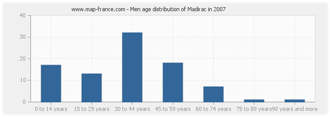 Men age distribution of Madirac in 2007