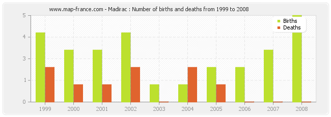 Madirac : Number of births and deaths from 1999 to 2008