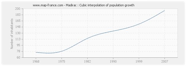 Madirac : Cubic interpolation of population growth