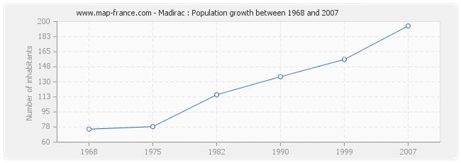 Population Madirac