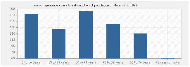 Age distribution of population of Maransin in 1999