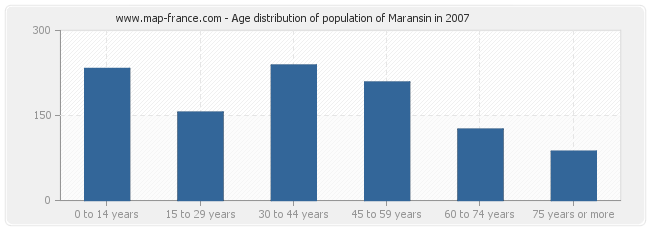 Age distribution of population of Maransin in 2007