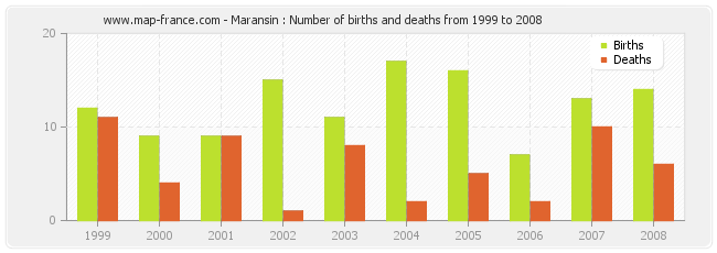 Maransin : Number of births and deaths from 1999 to 2008