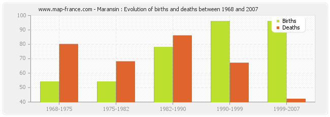 Maransin : Evolution of births and deaths between 1968 and 2007