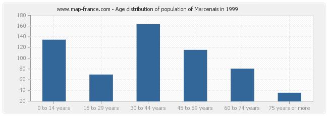 Age distribution of population of Marcenais in 1999