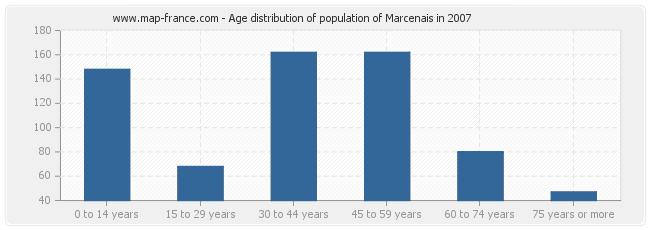 Age distribution of population of Marcenais in 2007