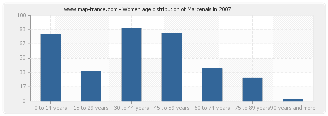 Women age distribution of Marcenais in 2007