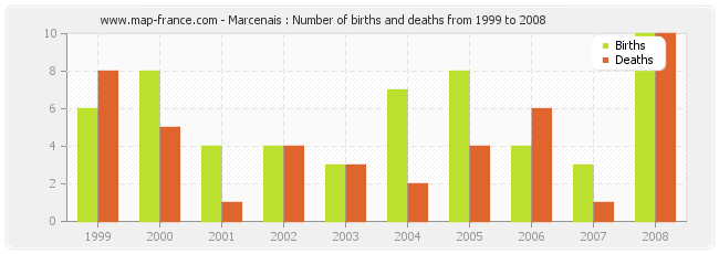 Marcenais : Number of births and deaths from 1999 to 2008