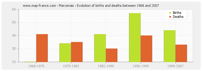 Marcenais : Evolution of births and deaths between 1968 and 2007