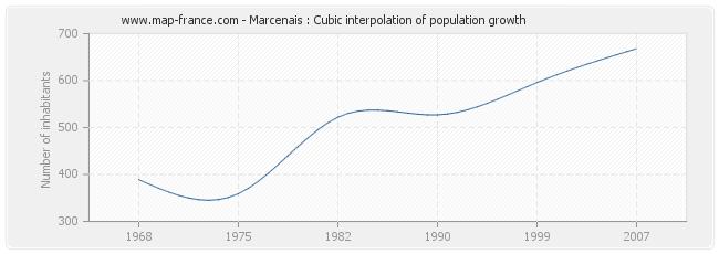 Marcenais : Cubic interpolation of population growth