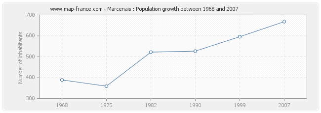 Population Marcenais