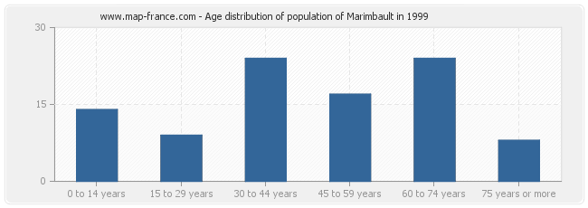 Age distribution of population of Marimbault in 1999