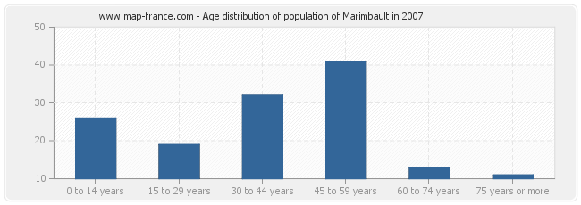 Age distribution of population of Marimbault in 2007