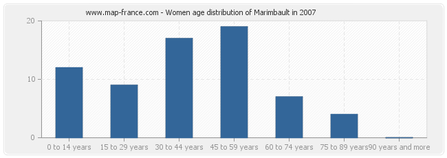 Women age distribution of Marimbault in 2007