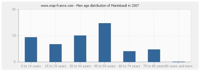Men age distribution of Marimbault in 2007