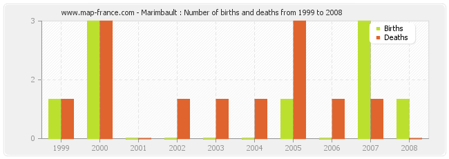 Marimbault : Number of births and deaths from 1999 to 2008