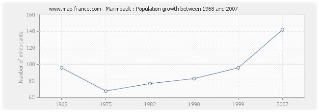 Population Marimbault