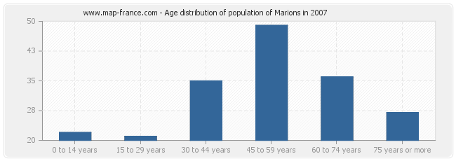 Age distribution of population of Marions in 2007
