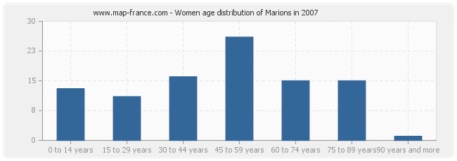 Women age distribution of Marions in 2007