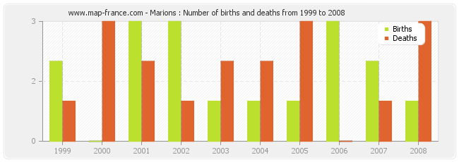 Marions : Number of births and deaths from 1999 to 2008