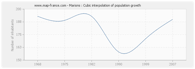 Marions : Cubic interpolation of population growth