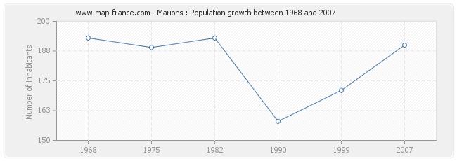 Population Marions