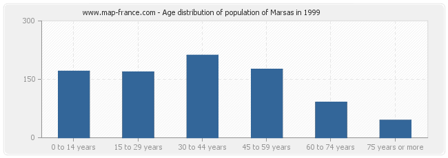 Age distribution of population of Marsas in 1999
