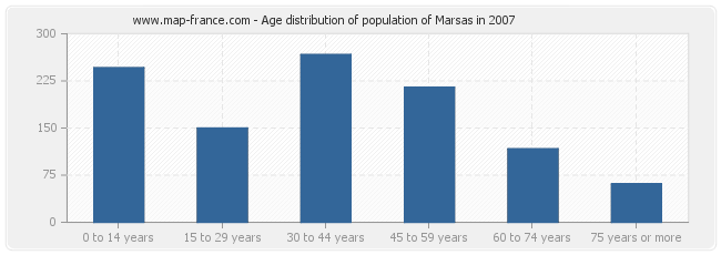 Age distribution of population of Marsas in 2007