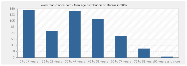 Men age distribution of Marsas in 2007