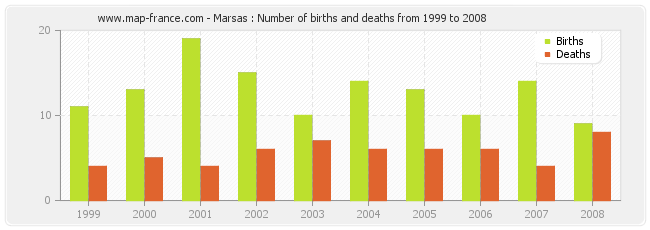 Marsas : Number of births and deaths from 1999 to 2008