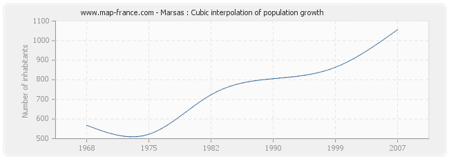 Marsas : Cubic interpolation of population growth