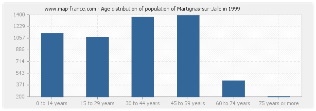 Age distribution of population of Martignas-sur-Jalle in 1999