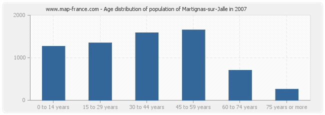 Age distribution of population of Martignas-sur-Jalle in 2007