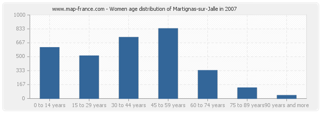 Women age distribution of Martignas-sur-Jalle in 2007