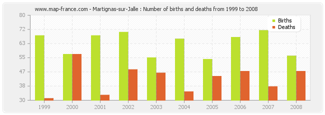 Martignas-sur-Jalle : Number of births and deaths from 1999 to 2008