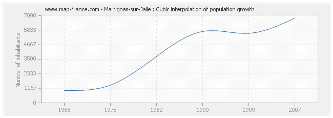 Martignas-sur-Jalle : Cubic interpolation of population growth