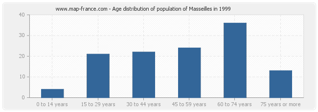 Age distribution of population of Masseilles in 1999