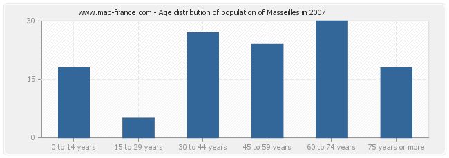 Age distribution of population of Masseilles in 2007