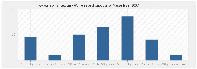 Women age distribution of Masseilles in 2007